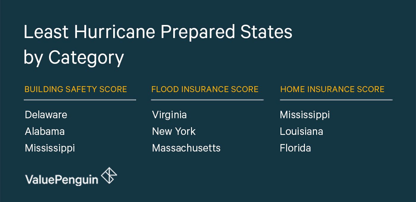Least Hurricane Prepared States by Category