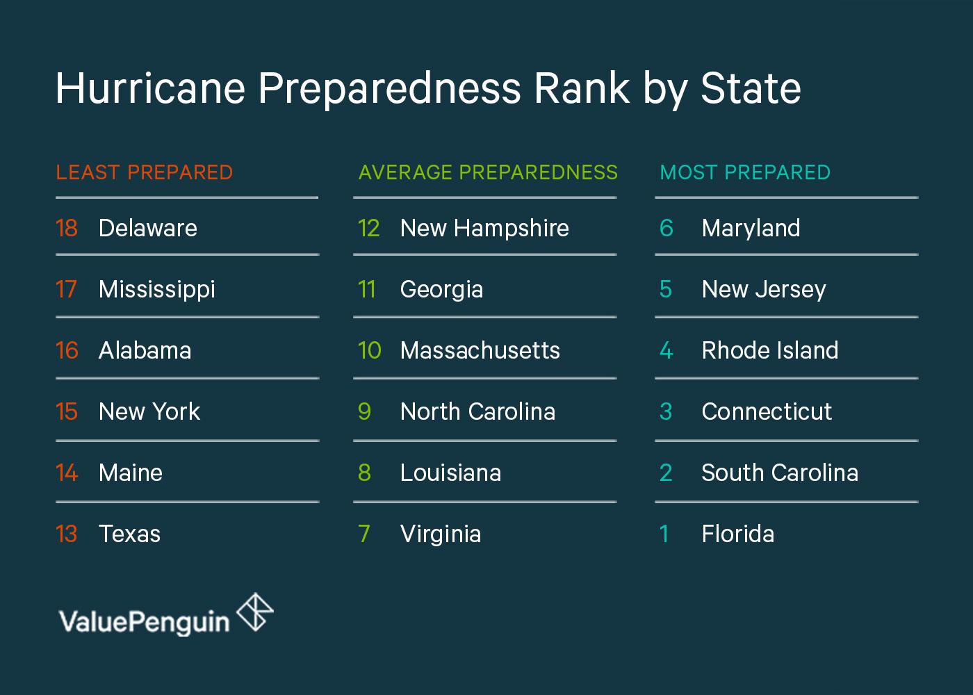 Hurricane Preparedness of Least and Most Prepared States