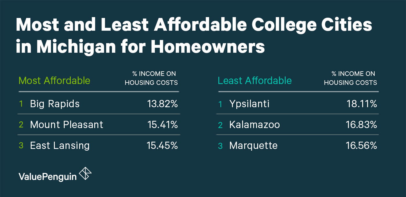 Most and Least Affordable College Cities in Michigan for Homeowners