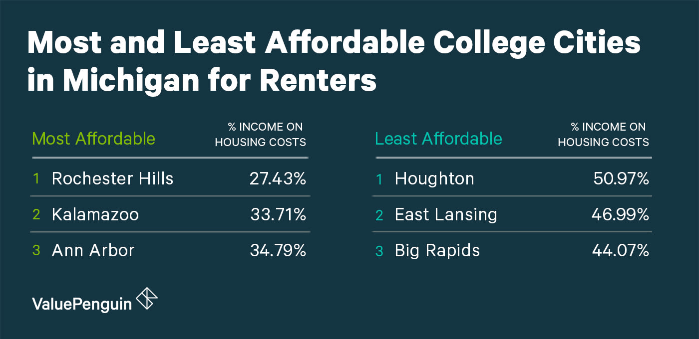 Most and Least Affordable College Cities in Michigan for Renters
