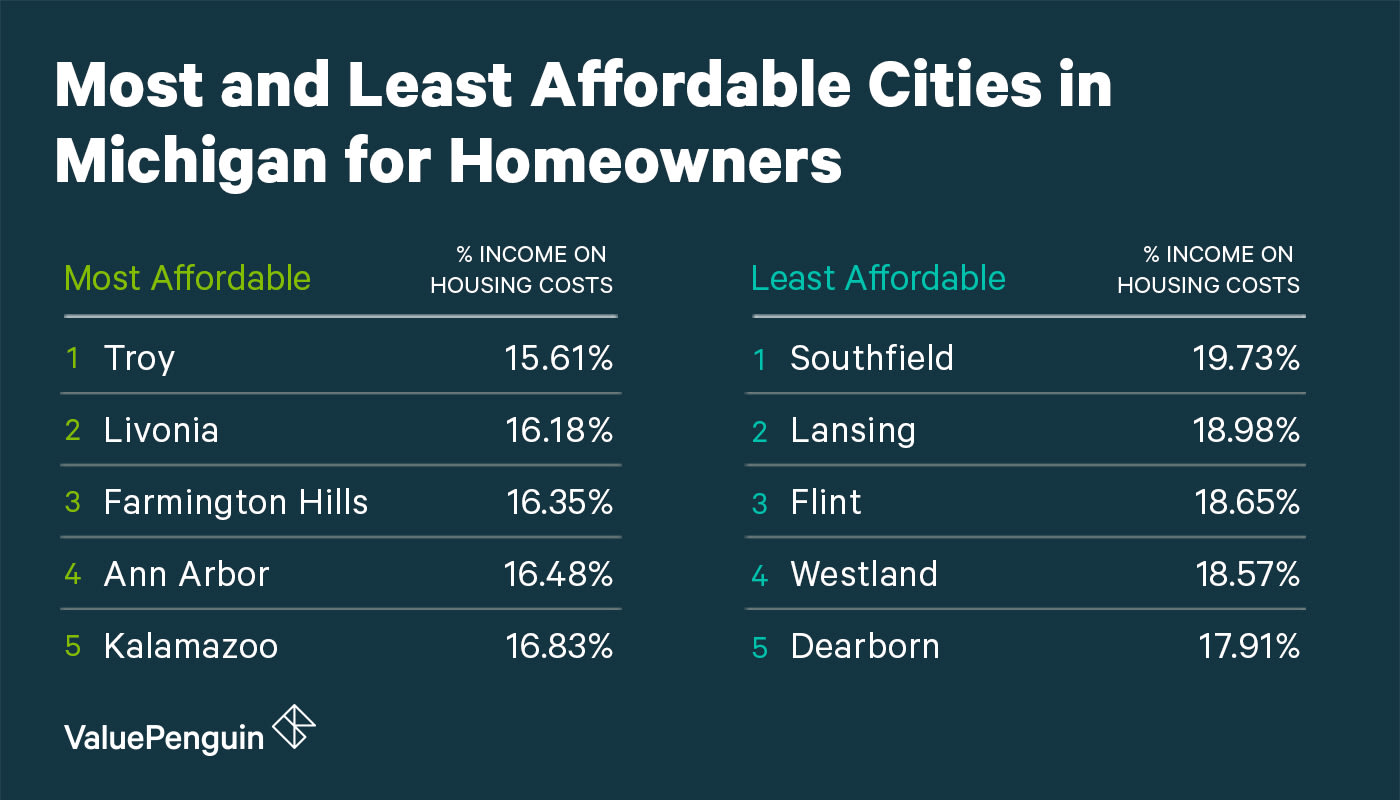 Affordability of Michigan Cities for Homeowners