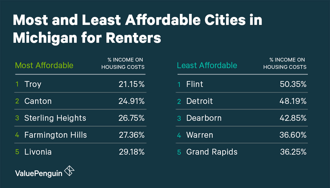 Affordability of Michigan Cities for Renters