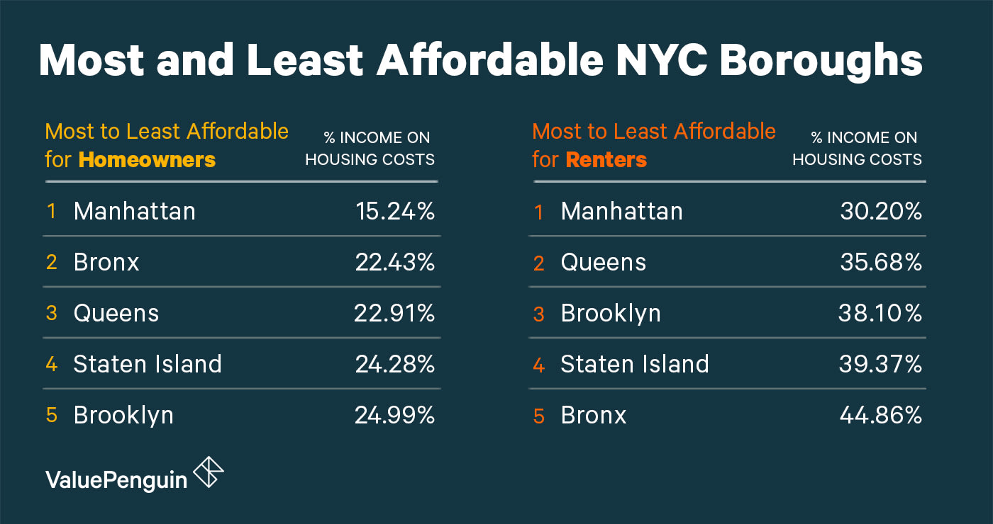 Most and Least affordably NYC