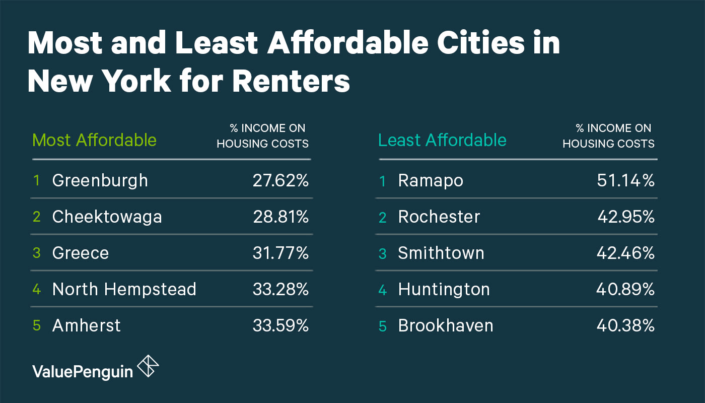 Affordability of New York Cities for Renters