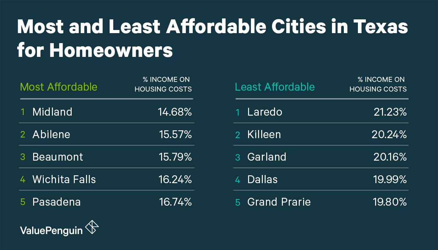 Affordability of Texas Cities for Homeowners