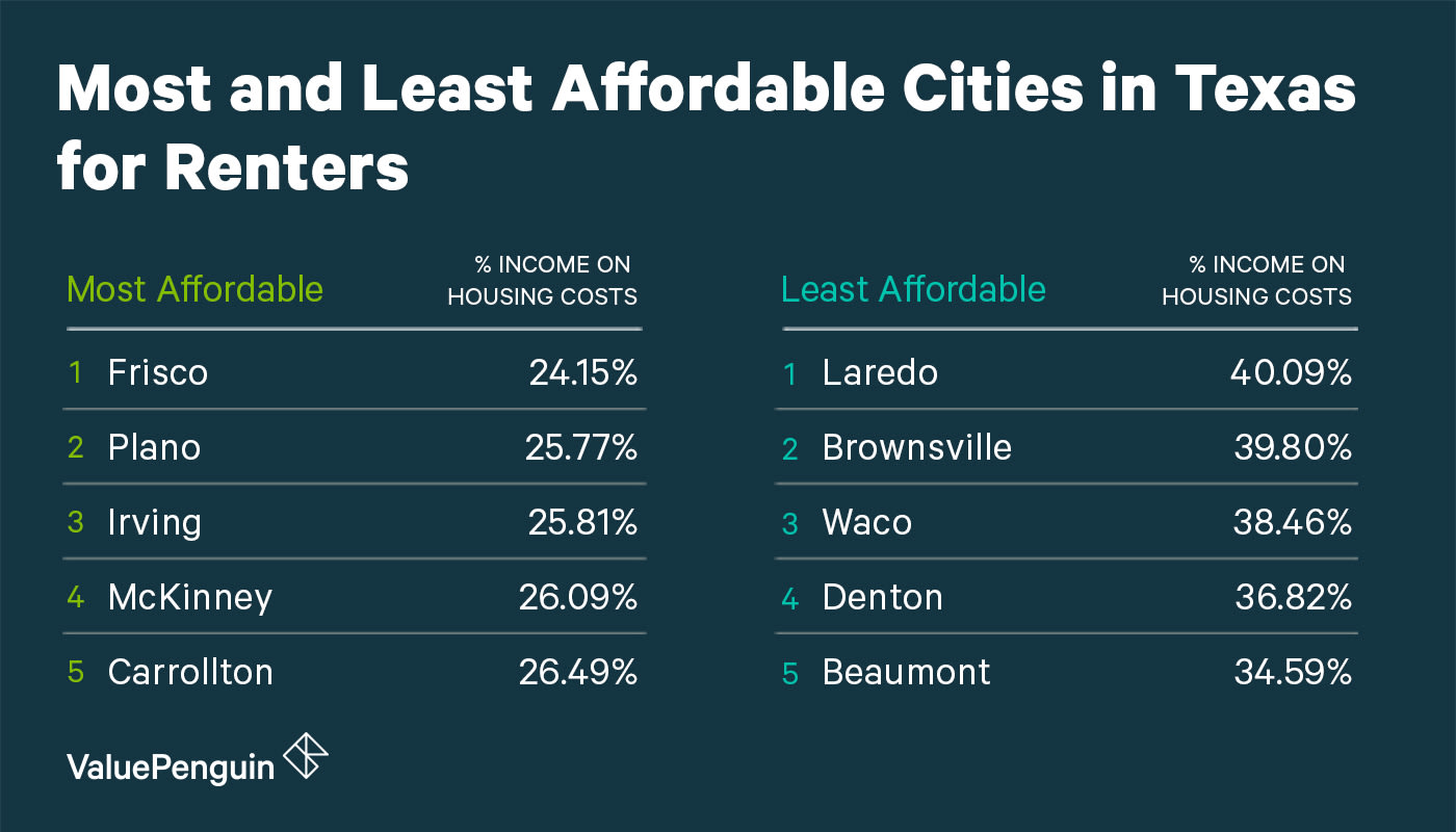 Affordability of Texas Cities for Renters