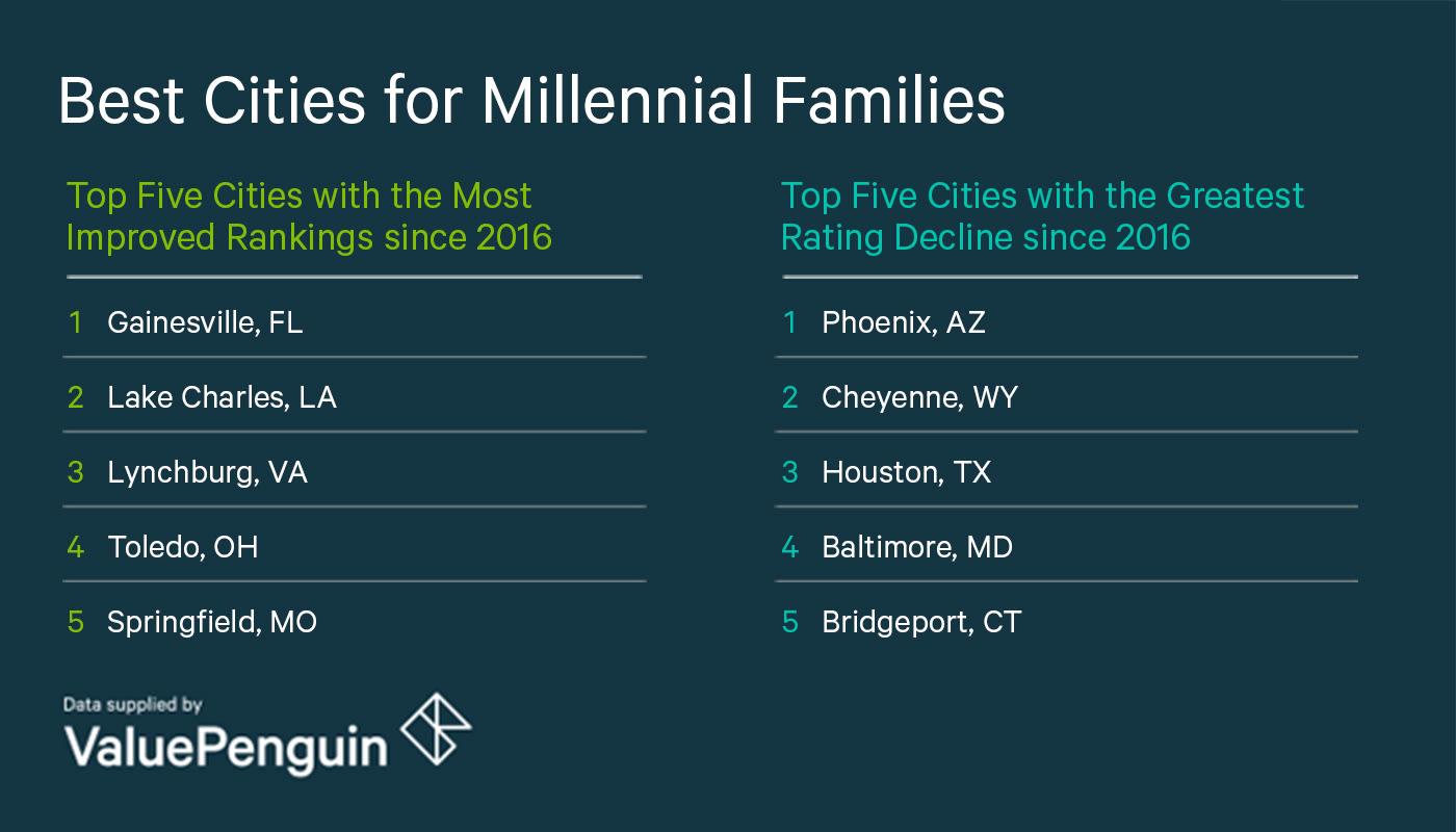 Top 5 City Changes