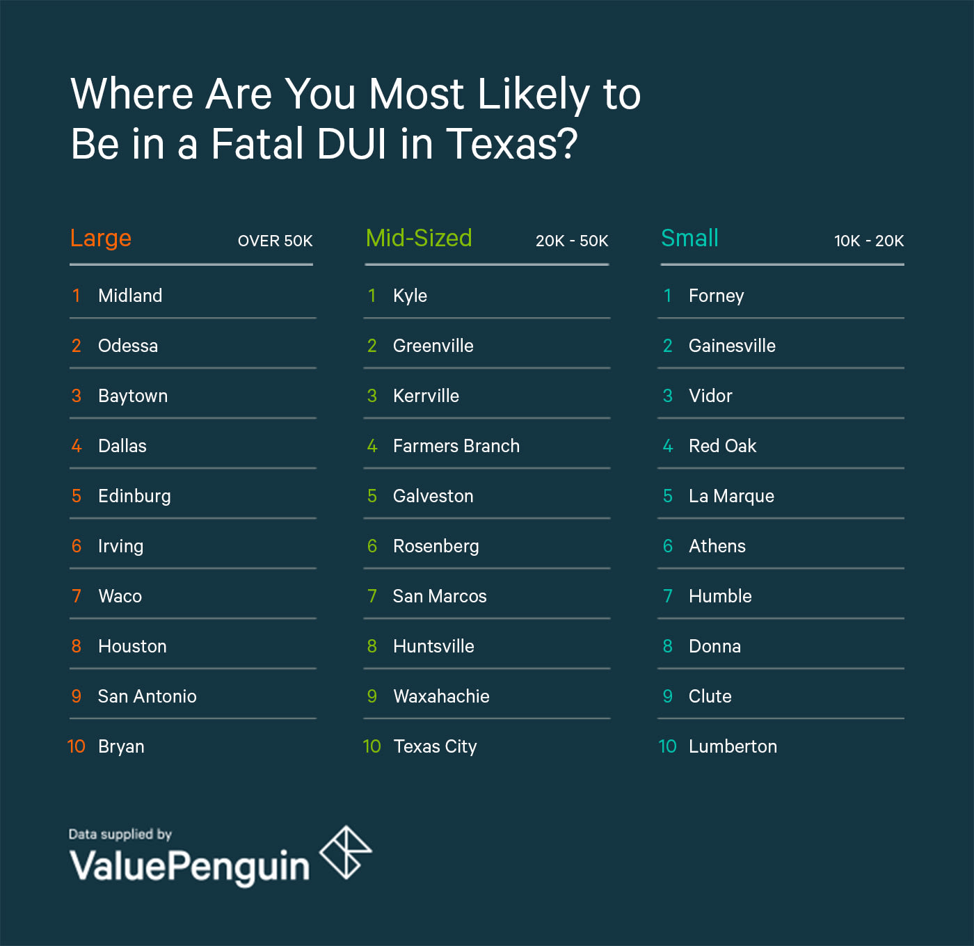 A Graphic Of The Most Dangerous Cities In Texas For DUI Fatalities Grouped by Size