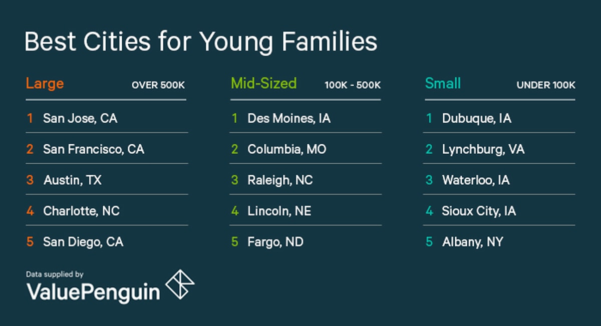 List of Top 5 Cities for Families, 2018