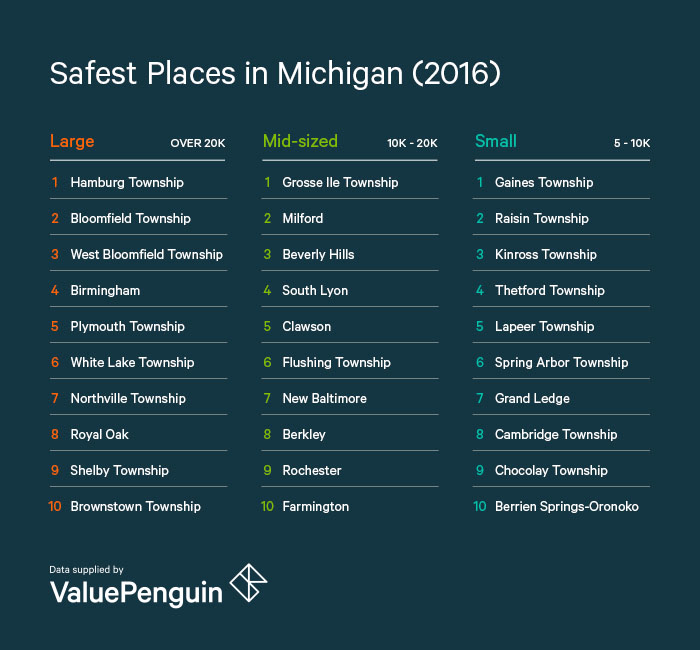 Safest Places in Michigan 2016