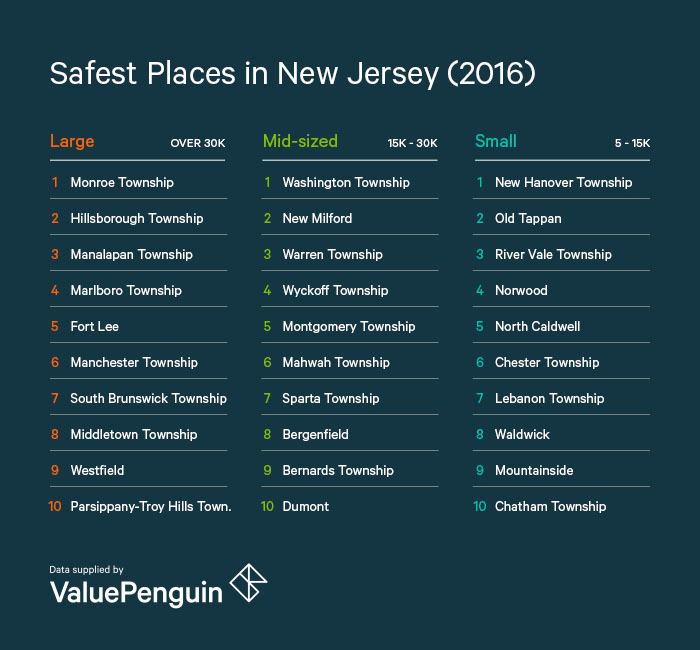 Safest Places in New Jersey