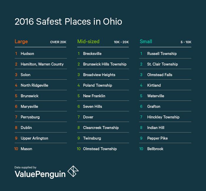 2016 Safest Places in Ohio