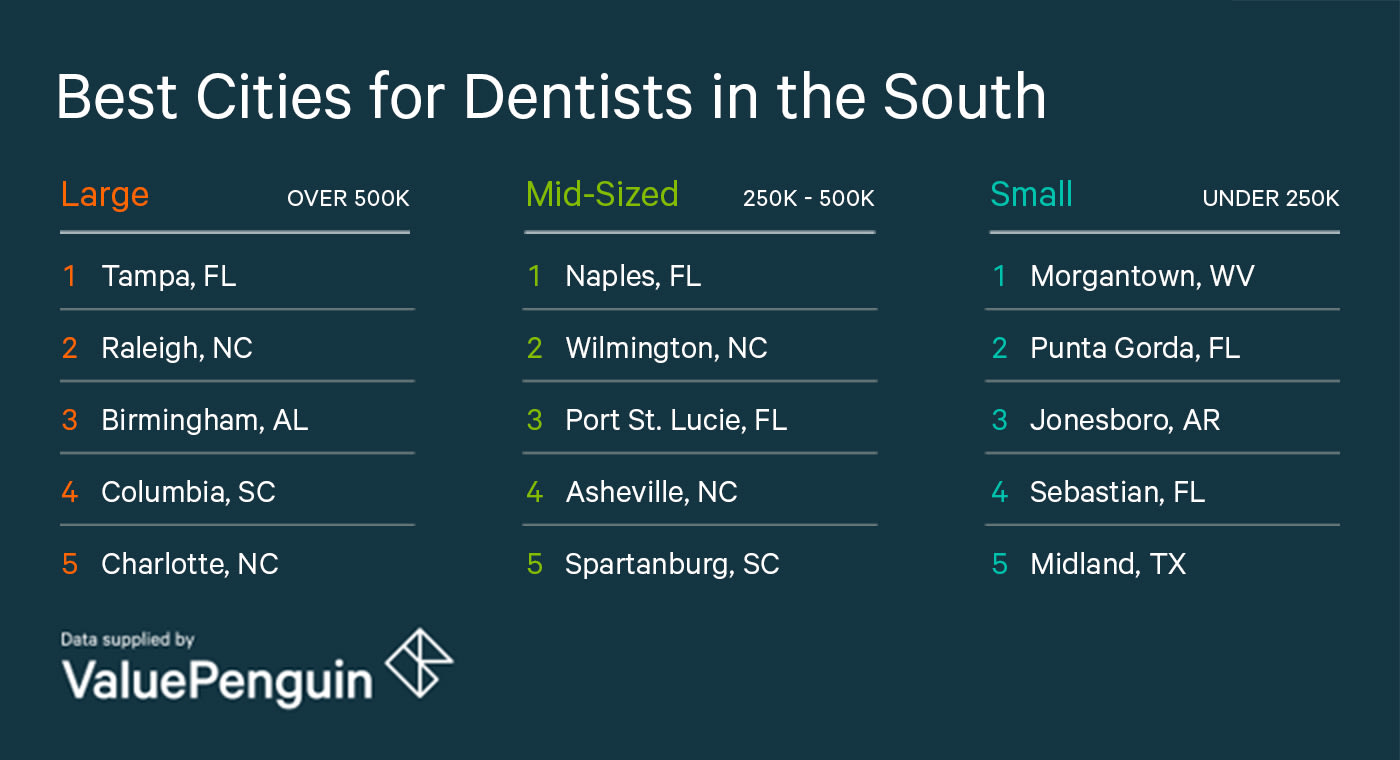 Best Cities for Dentists in the South - ValuePenguin