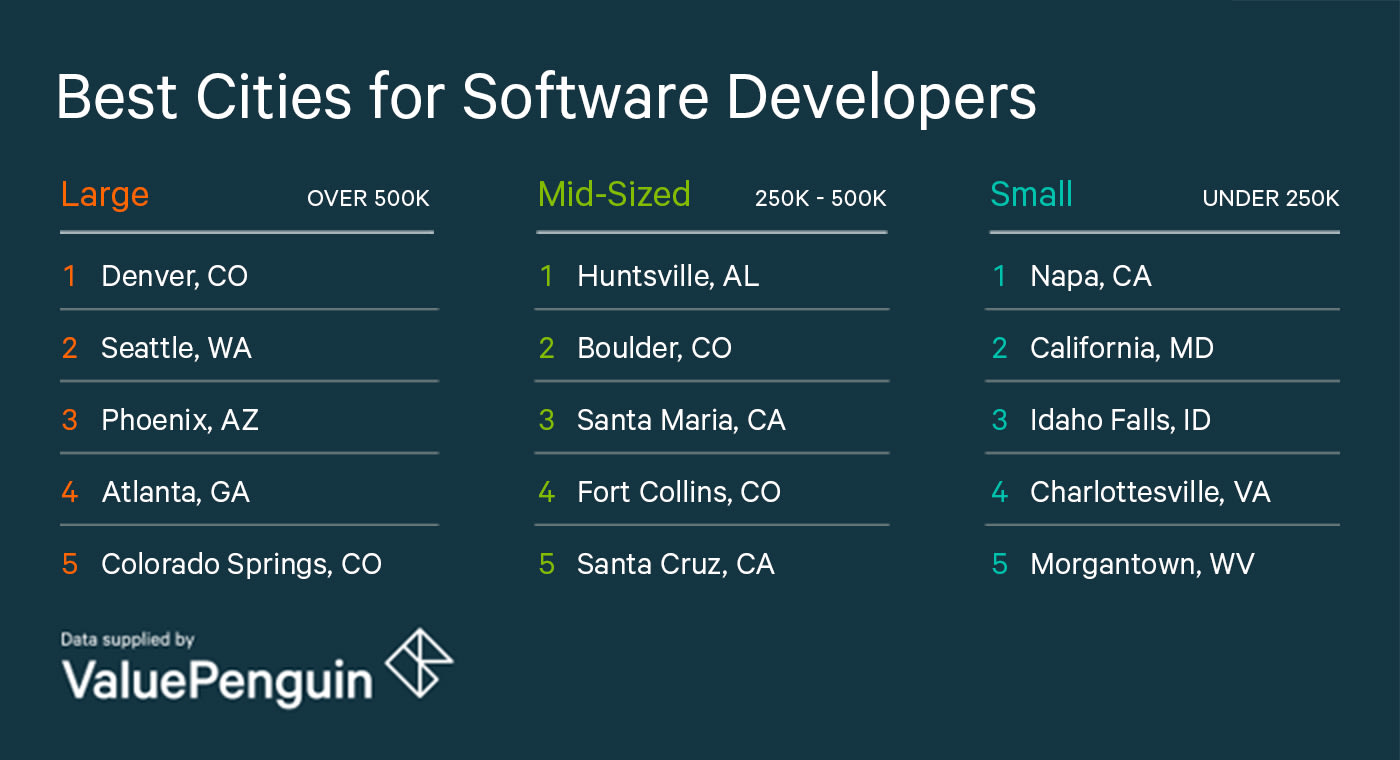 Best Cities For Developers