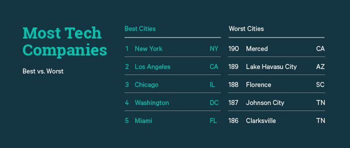 Best vs. Worst Most Tech Companies