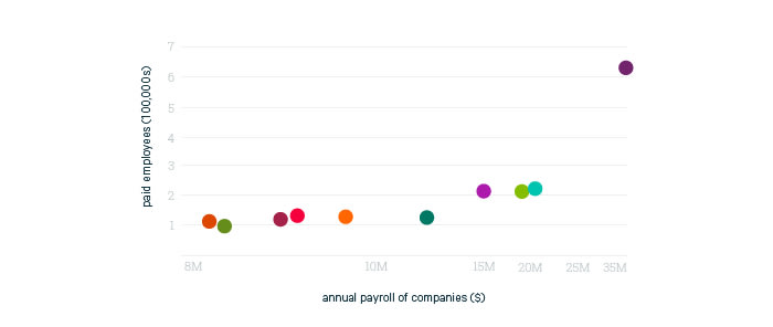 Annual Payroll of companies
