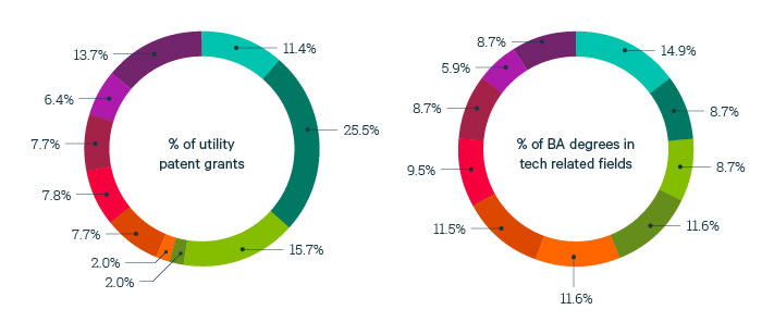 % of utility patent grants vs. % of BA degrees in tech related fields