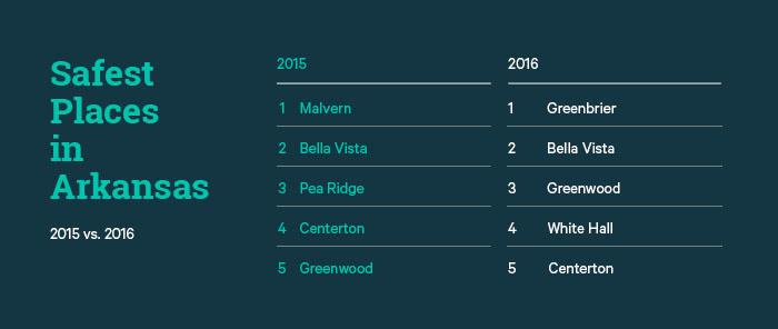 2016 Safest Places in Arkansas - ValuePenguin