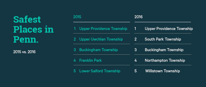 Safest Places in Penn.