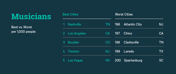 Musicians Best vs. Worst Cities