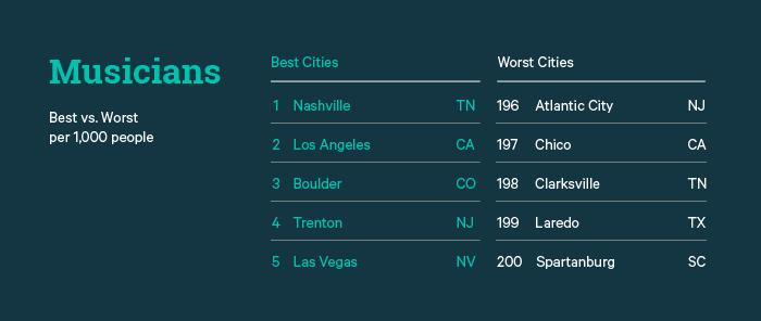 Musicians Best vs. Worst Cities