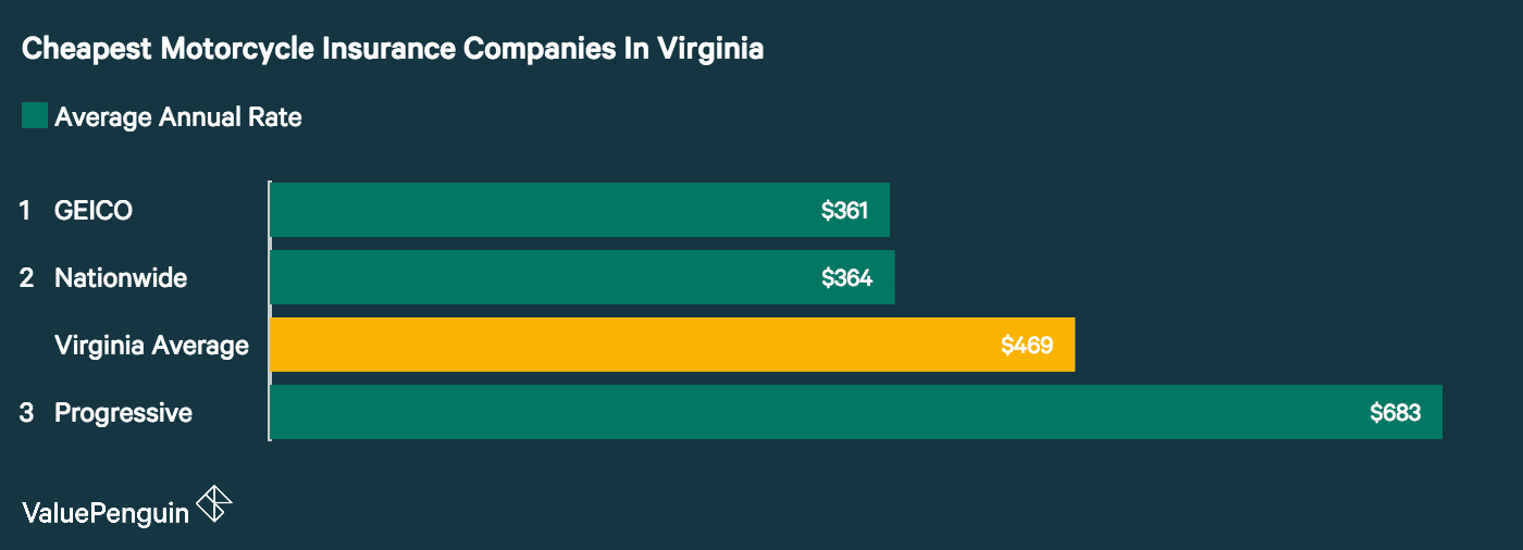 A ValuePenguin study found GEICO had the best motorcycle insurance rates in Virginia for a sample policy and rider.