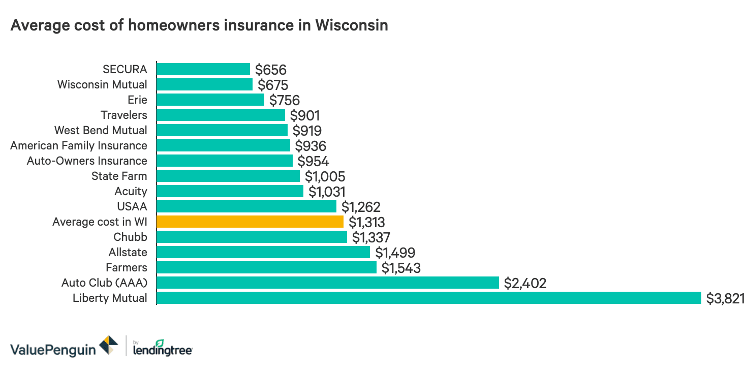 The Best And Cheapest Homeowners Insurance In Wisconsin Valuepenguin