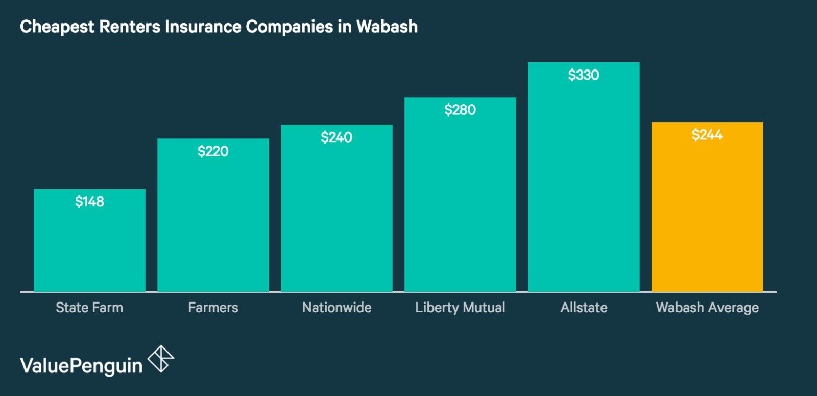 Best Renters Insurance Companies in Wabash