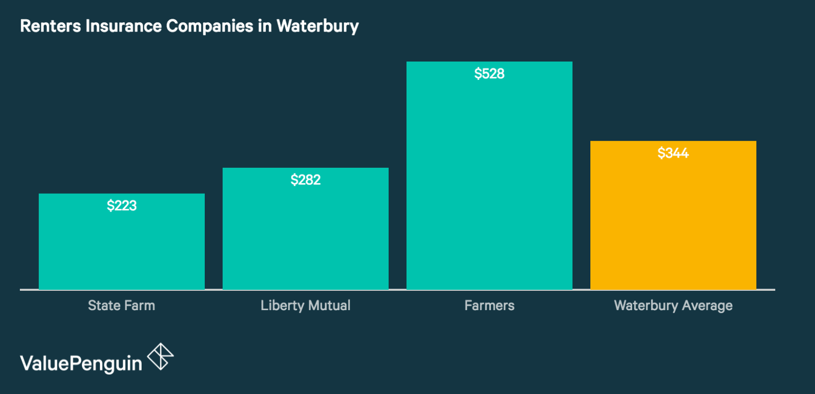 Renters Insurance Rates in Waterbury