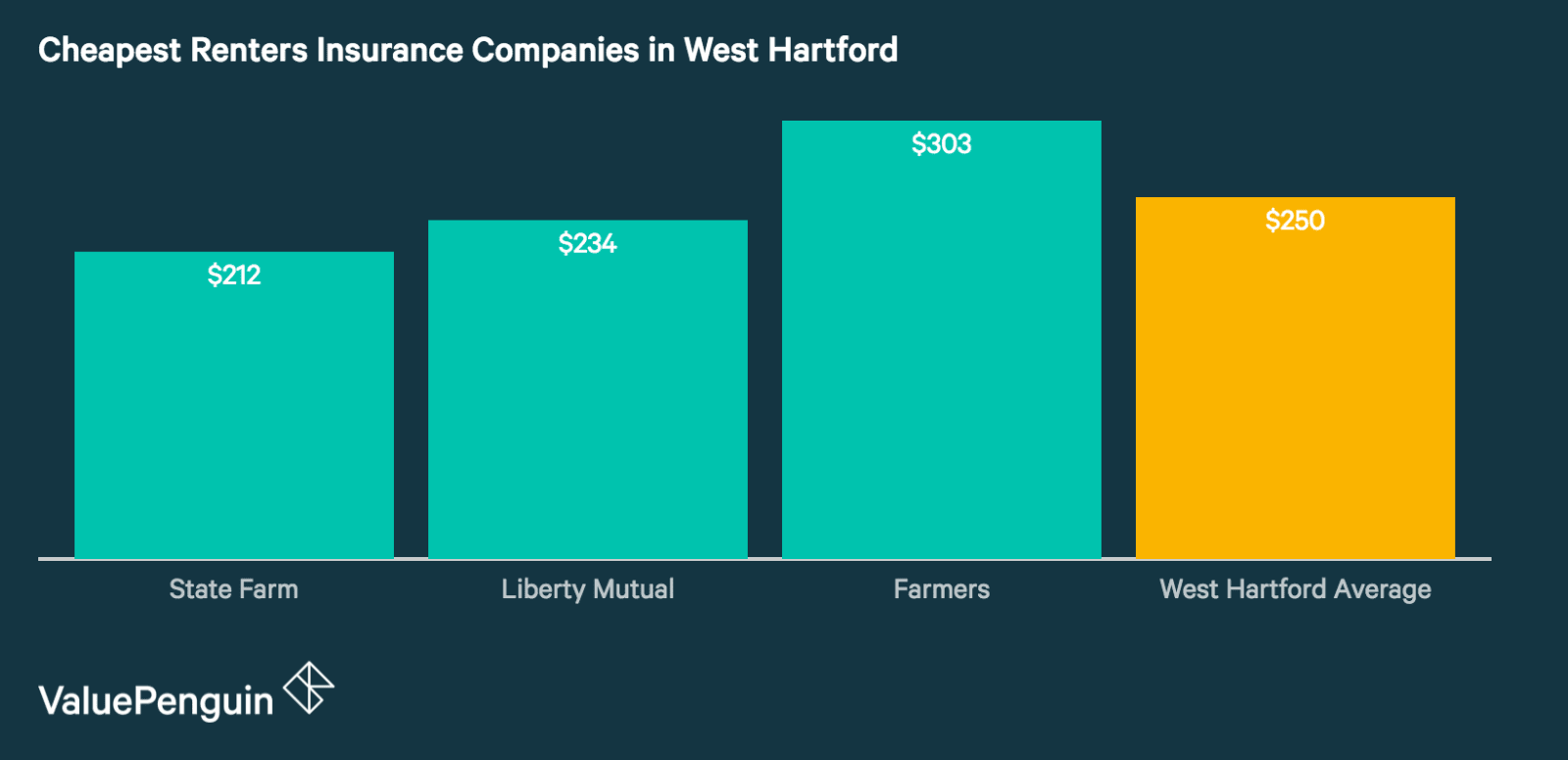 Best Renters Insurance Rates in West Hartford