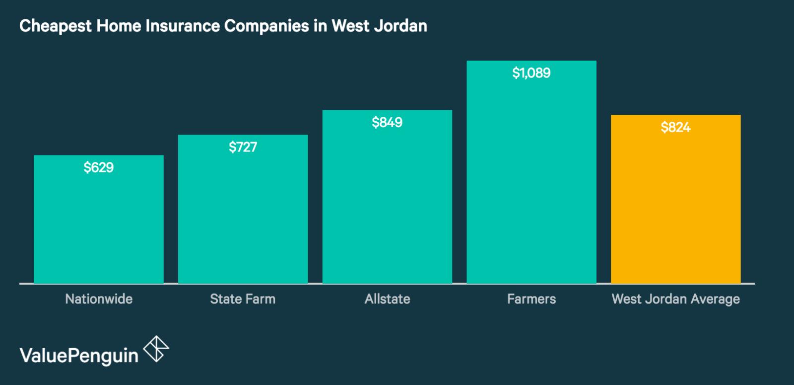 West Jordan's Best Home Insurance Companies
