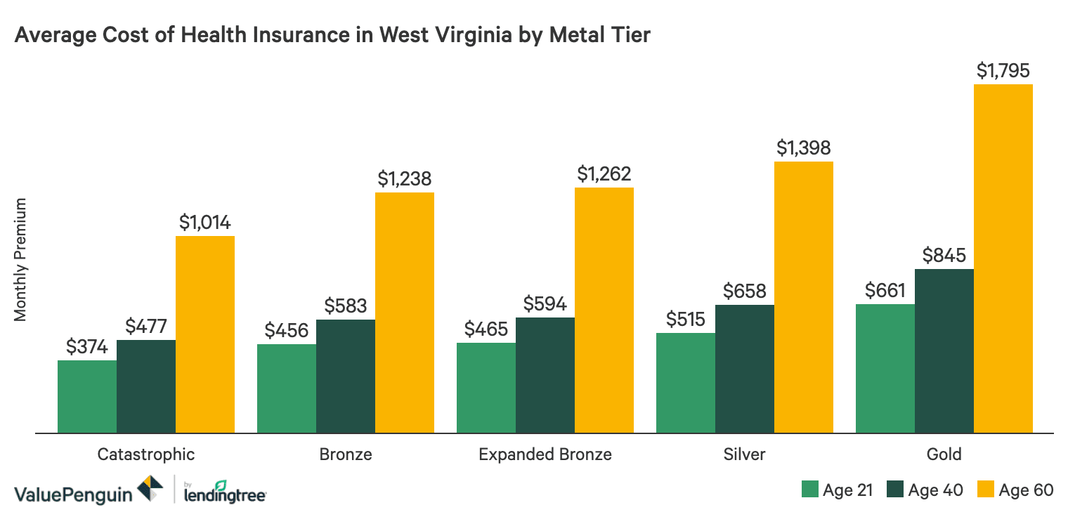 Best Cheap Health Insurance In West Virginia 2020 Valuepenguin