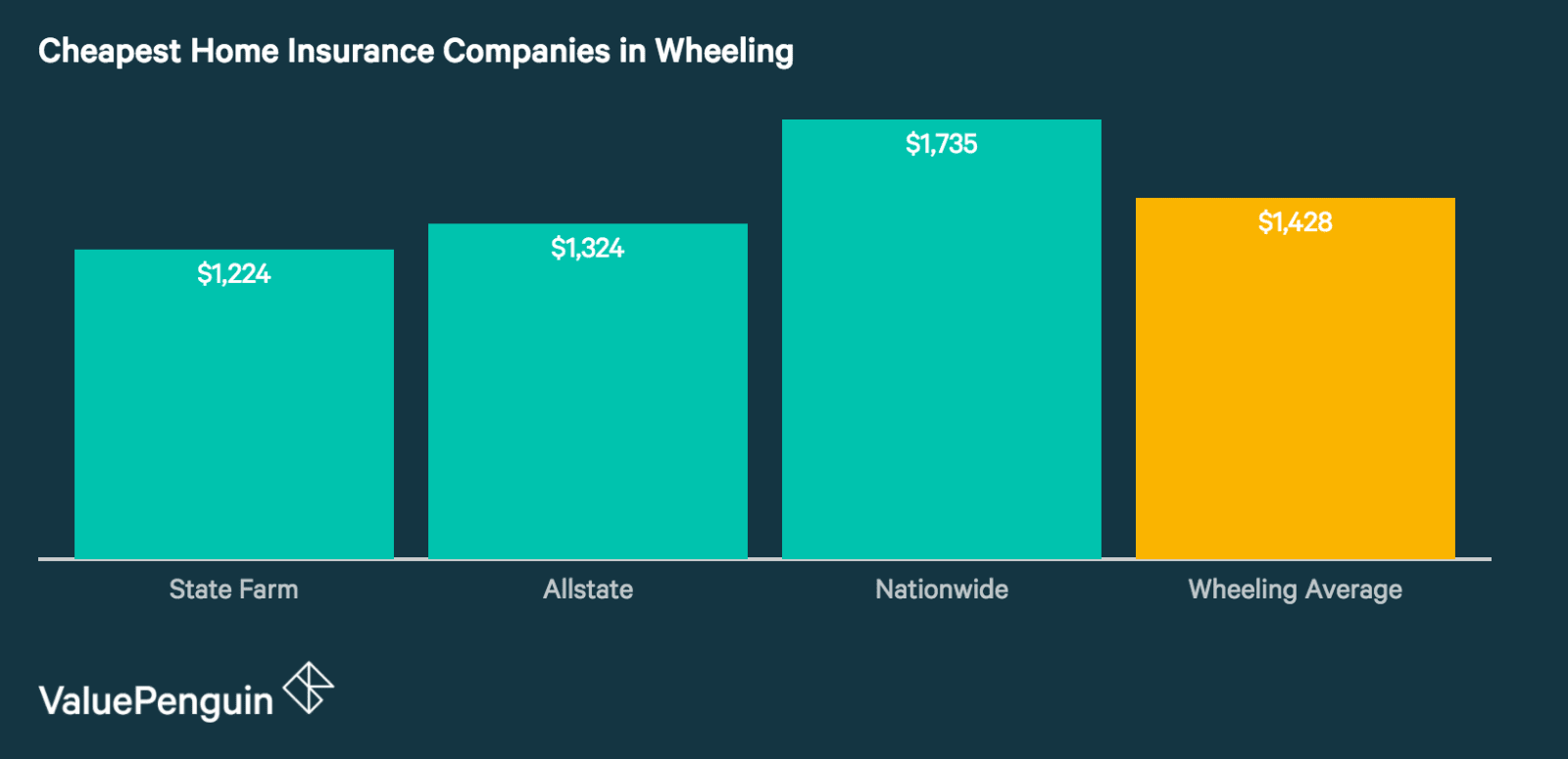 Best Cheap Home Insurance Companies in Wheeling