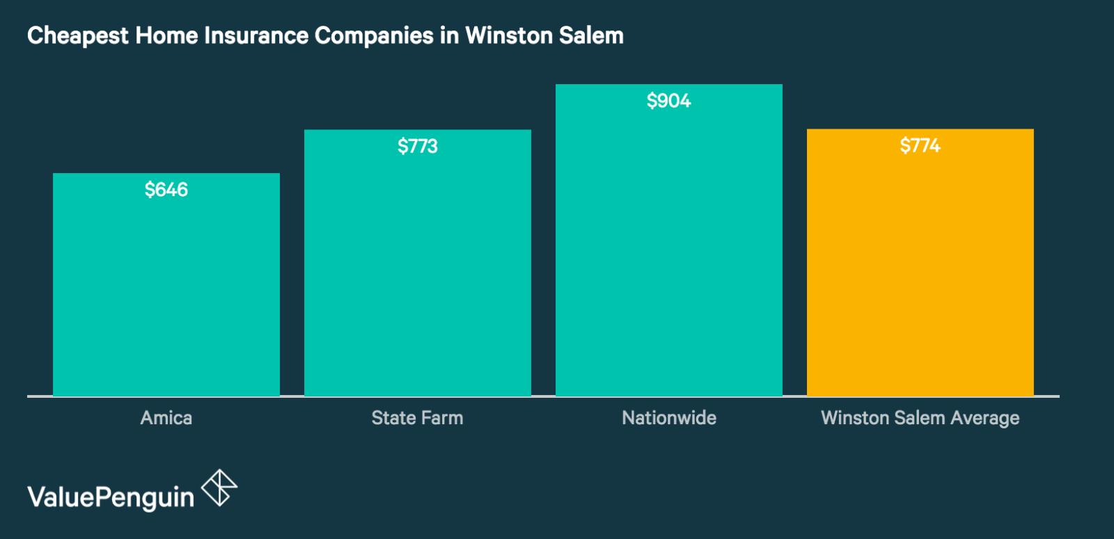 Winston Salem's Best Home Insurance Companies