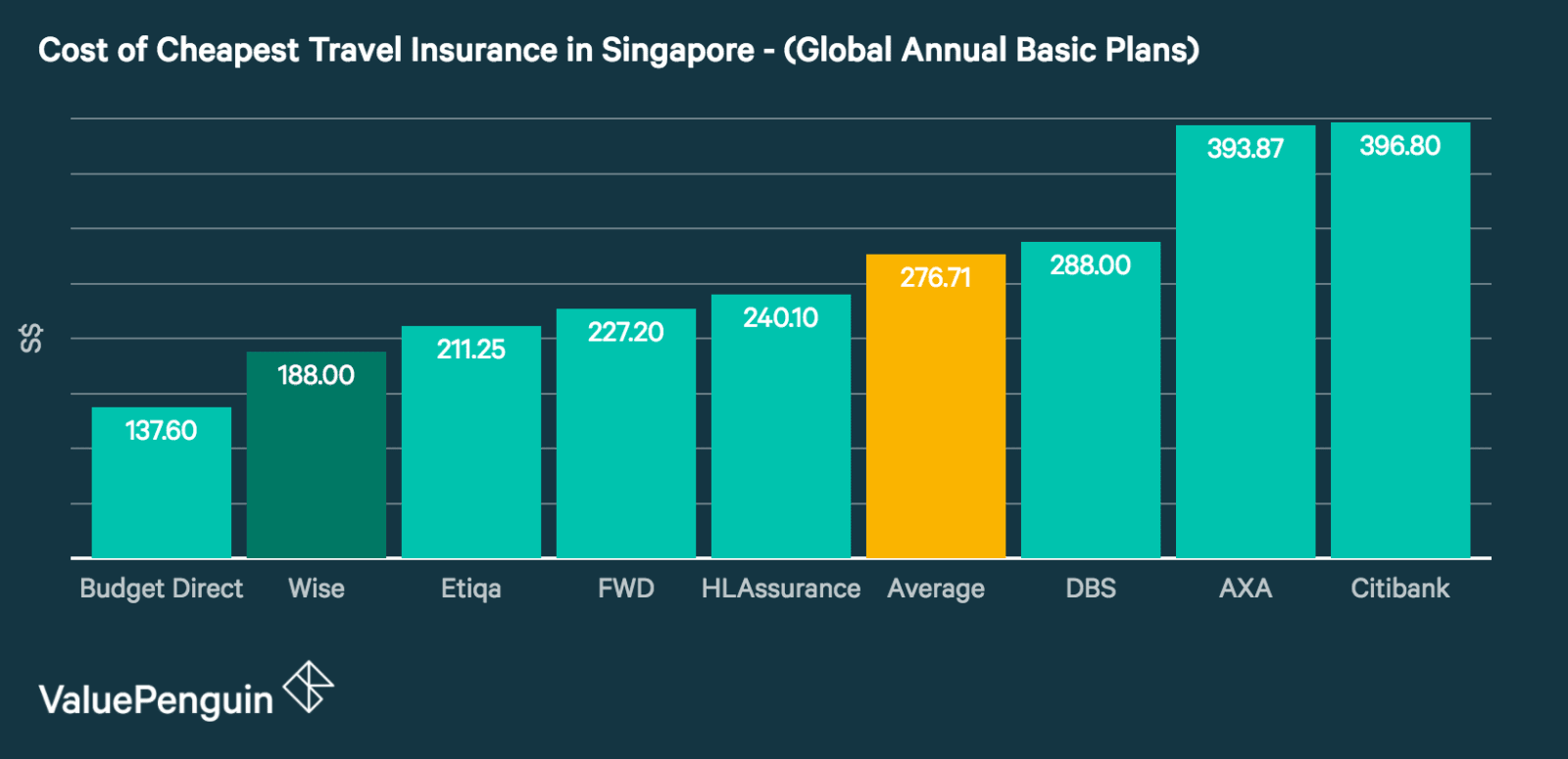 Cost of cheapest travel insurance premiums in Singapore for annual global plans