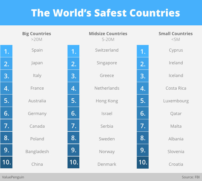 The World's Safest Countries