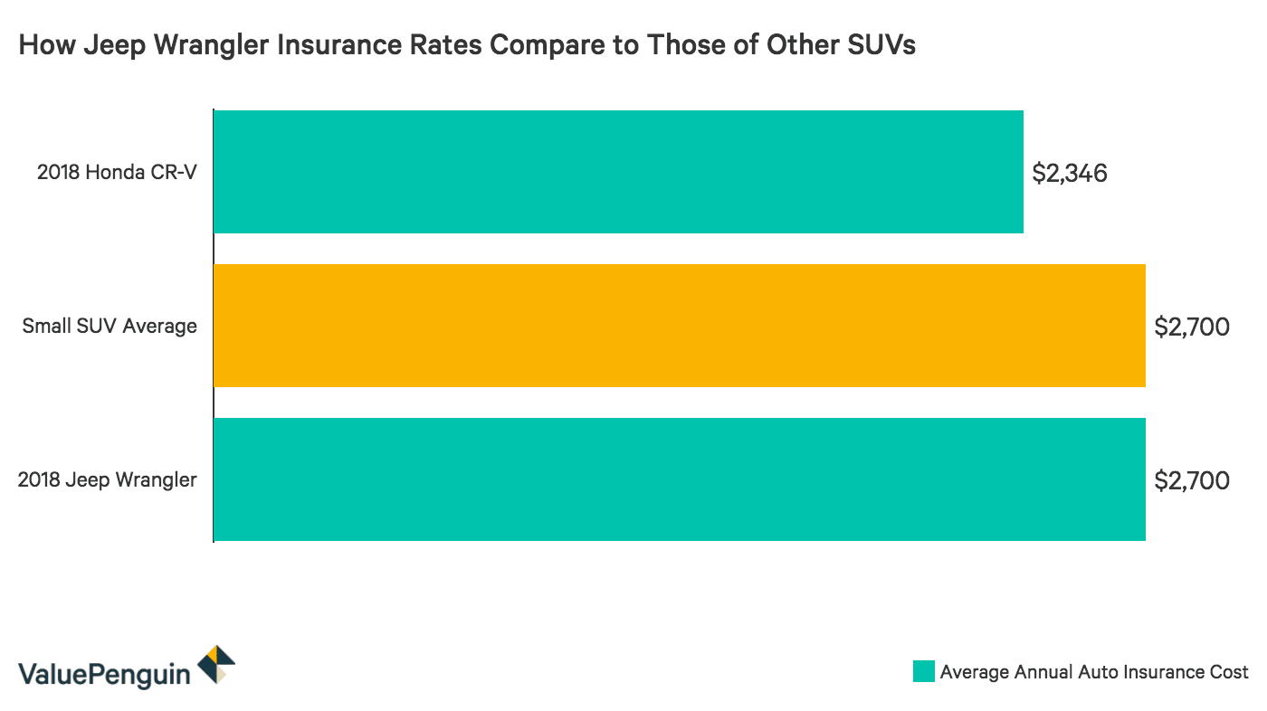 Comparing the Jeep Wrangler's Insurance Rates to Other SUVs