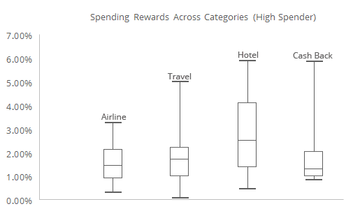 Displayed in this graph are the various adjusted rewards rate and their ranges for different types of credit cards for an annual spend of $50,000