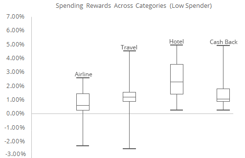 This graph showcases the wide range in values of adjusted rewards rate across the various categories