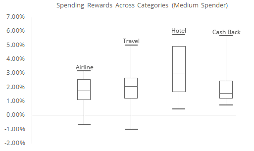 This graph illustrates how wide the range in adjusted rewards rate can be for different types of credit card categories for someone with about $24,000 of credit card spending a year