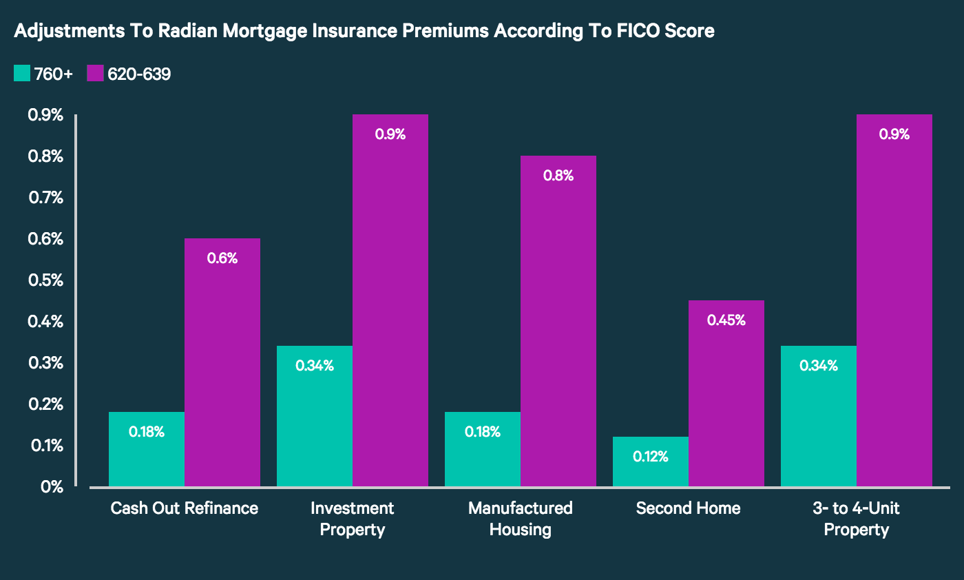 Adjustments To Radian Mortgage Insurance Premiums According to FICO Score