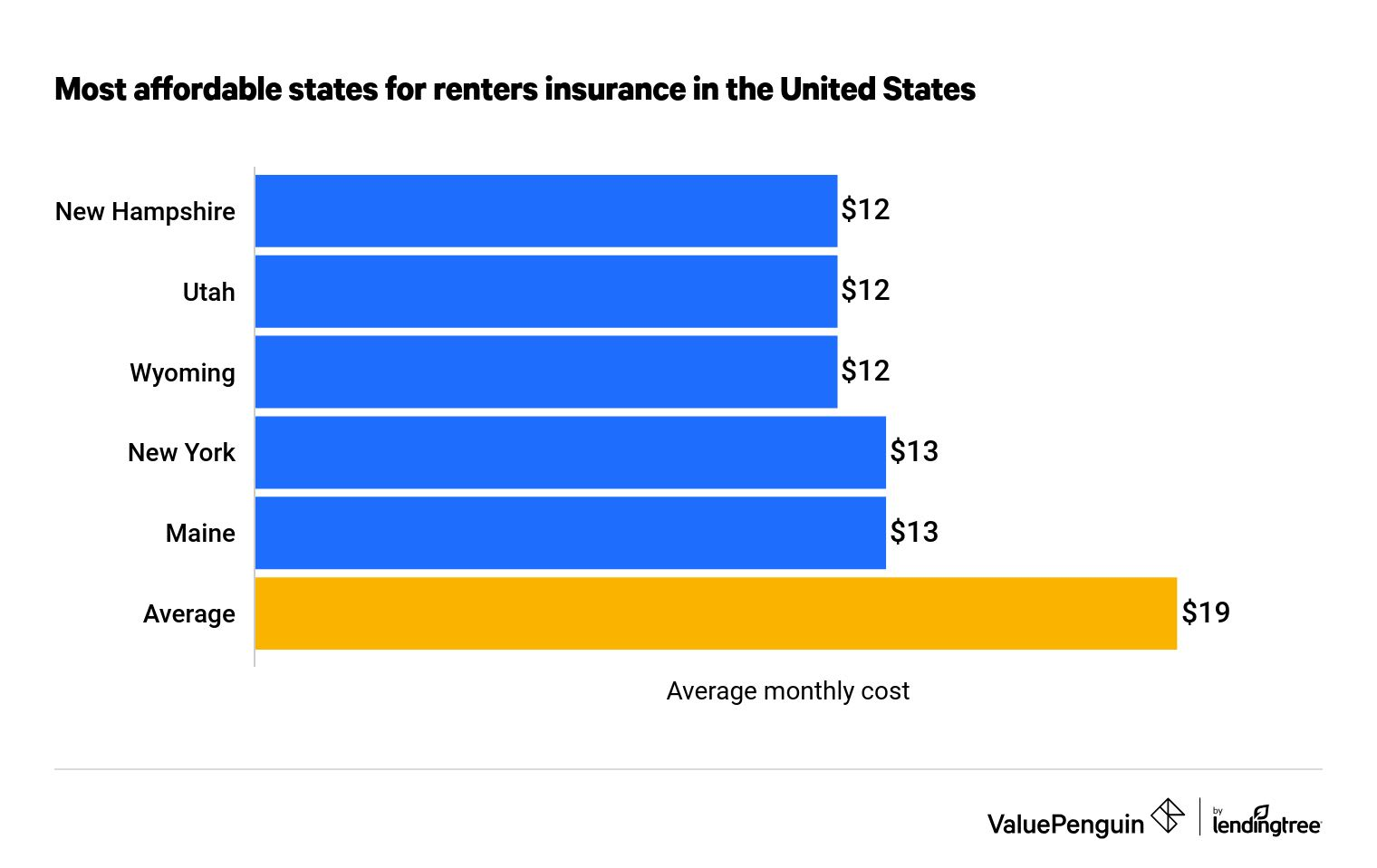 Average Cost Of Renters Insurance 2021 Valuepenguin