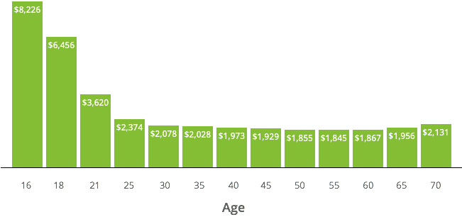 Average Car Insurance Rate For  Year Old Male