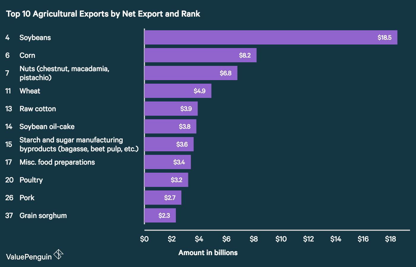 Top 10 Agricultural Exports by Net Export