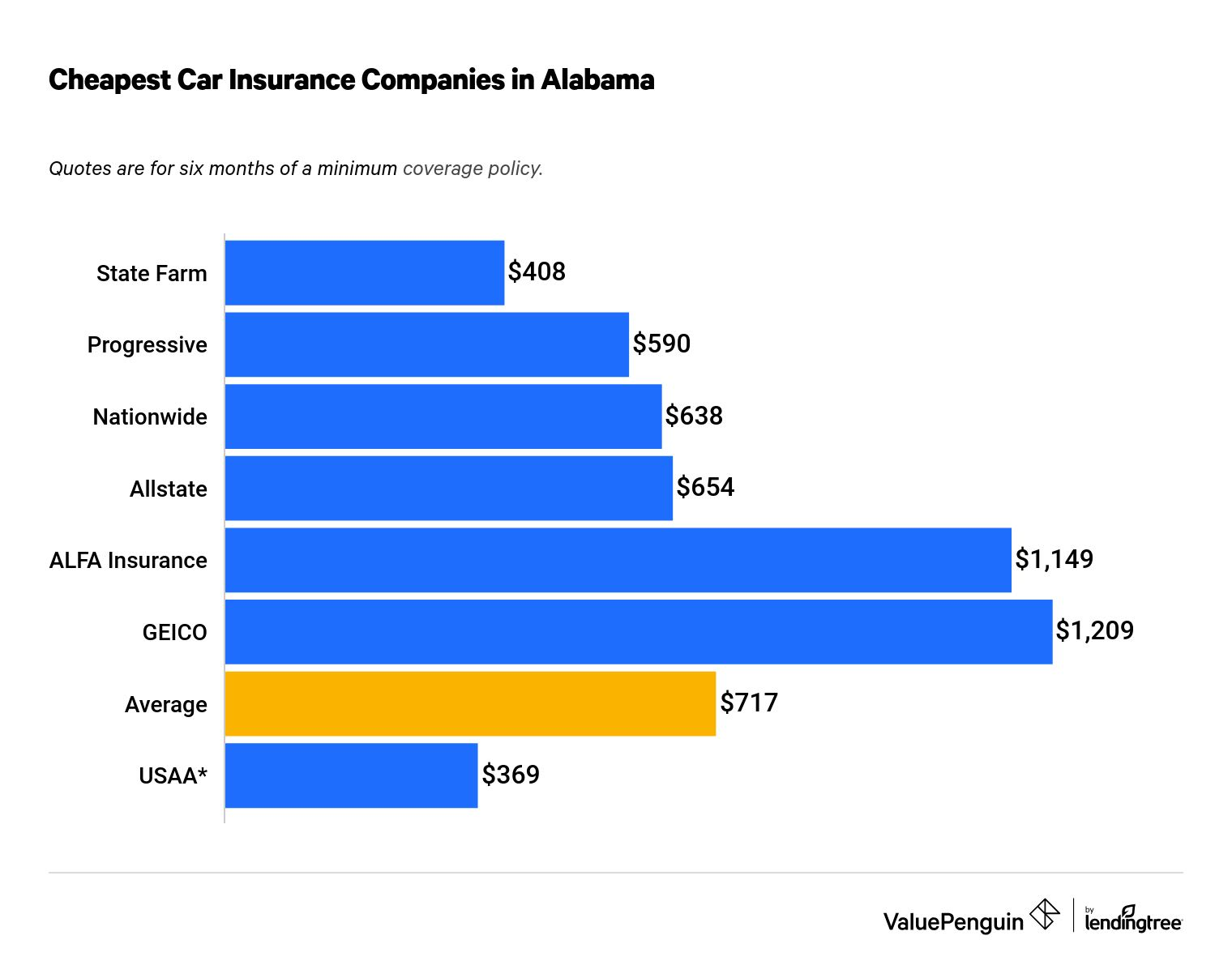 Who Has The Cheapest Car Insurance Quotes In Alabama Valuepenguin