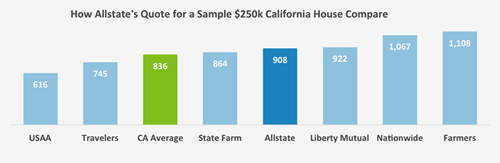 This graph shows a subset of national homeowners insurance companies and their quotes for an example $250k house in California compared to Allstate's quotes