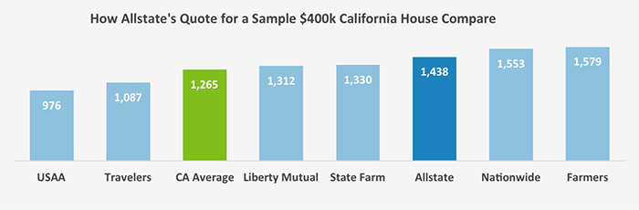 This second chart compares Allstate against its national competitors on the cost of insuring a benchmark house in California with a replacement cost of $400,000.