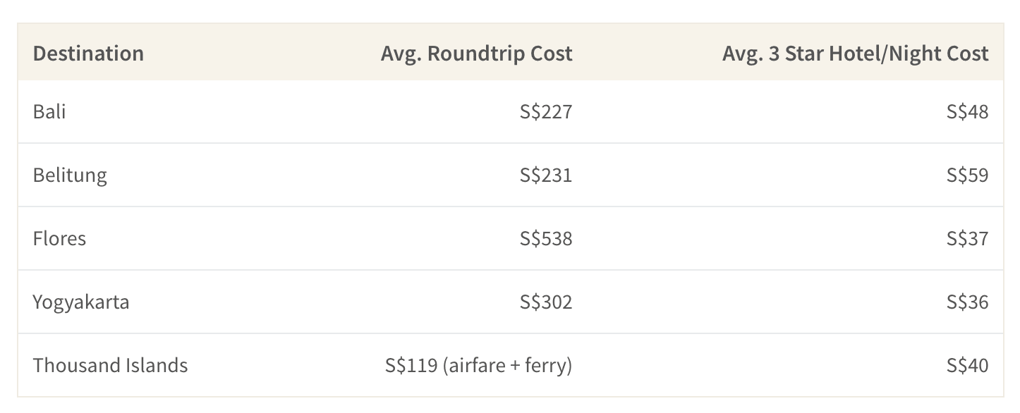 this table shows airfare and hotel prices to destinations that could be alternatives to Lombok