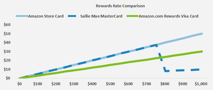 This chart graphs the amount of rewards that consumers can earn for Amazon.com purchases over three different credit cards.