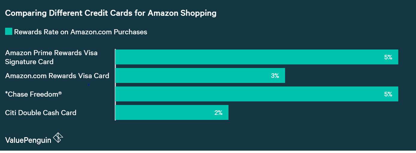 A graph comparing the rewards rate of the Amazon Prime Rewards Credit Card to other offers.